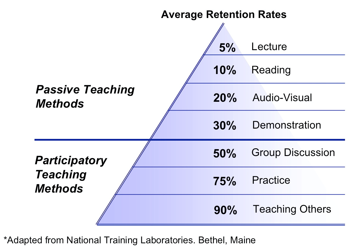 average-retention-rates
