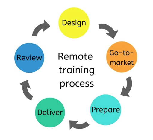 remote-training-process